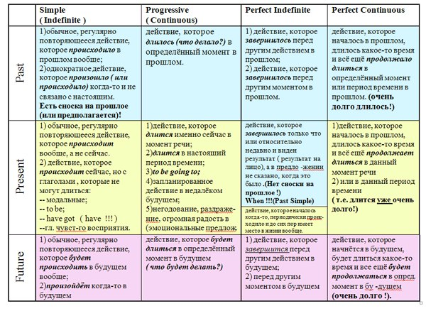 Что такое уровни знания английского языка cefr a1 b2 и тд